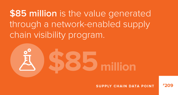 ROI from supply chain visibility